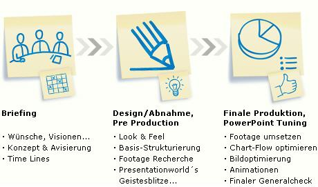 powerpoint projekt beispiel businessprsentation - Powerpoint Prasentation Beispiele